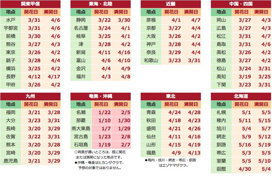 Image result for 2018 櫻花預測